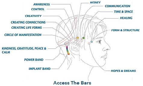 Access the bars head chart